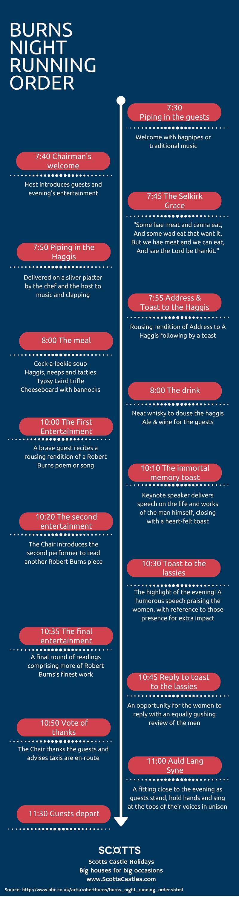 Burns Night infographic